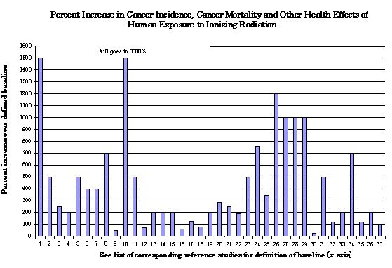 Radiation Chart Percent Increase In Cancer